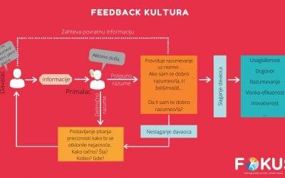 Feedback kultura – trening